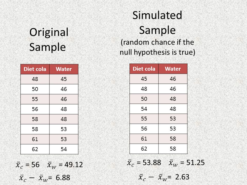 Diet colaWater 4845 5046 5546 5648 5848 5853 6153 6254 Original Sample Simulated Sample (random chance if the null hypothesis is true) Diet colaWater 4546 4846 5048 5448 5553 5653 6158 6258