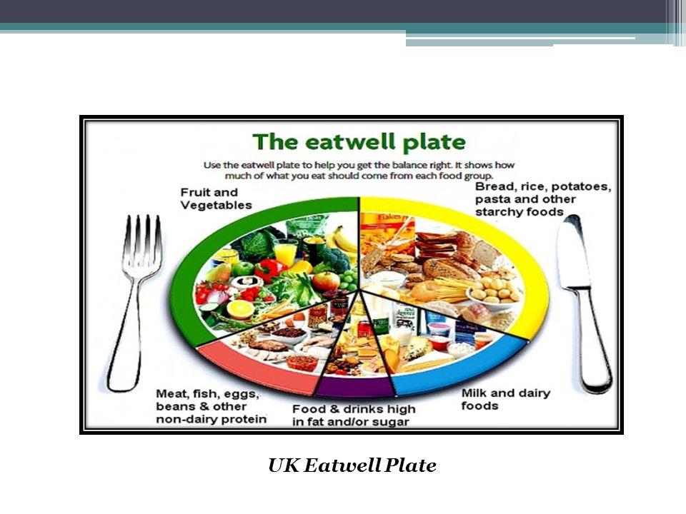 UK Eatwell Plate