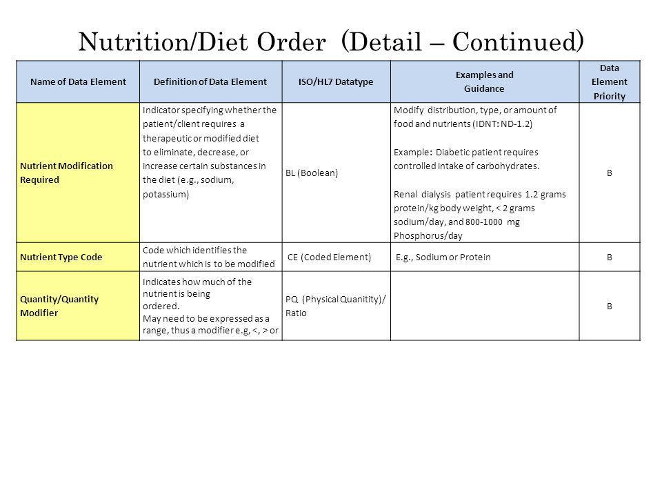Nutrition/Diet Order (Detail – Continued) Name of Data ElementDefinition of Data ElementISO/HL7 Datatype Examples and Guidance Data Element Priority Nutrient Modification Required Indicator specifying whether the patient/client requires a therapeutic or modified diet to eliminate, decrease, or increase certain substances in the diet (e.g., sodium, potassium) BL (Boolean) Modify distribution, type, or amount of food and nutrients (IDNT: ND-1.2) Example: Diabetic patient requires controlled intake of carbohydrates.