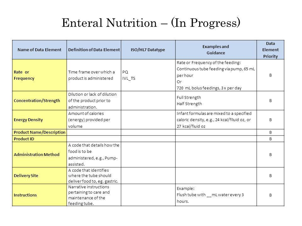 Enteral Nutrition – (In Progress) Name of Data ElementDefinition of Data ElementISO/HL7 Datatype Examples and Guidance Data Element Priority Rate or F