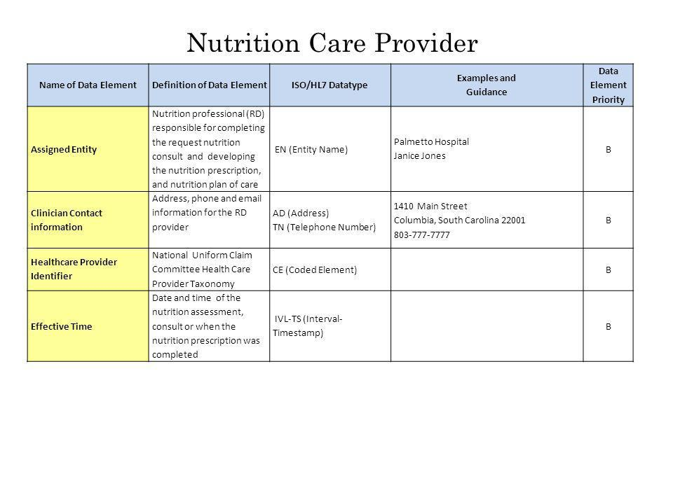 Nutrition Care Provider Name of Data ElementDefinition of Data ElementISO/HL7 Datatype Examples and Guidance Data Element Priority Assigned Entity Nutrition professional (RD) responsible for completing the request nutrition consult and developing the nutrition prescription, and nutrition plan of care EN (Entity Name) Palmetto Hospital Janice Jones B Clinician Contact information Address, phone and email information for the RD provider AD (Address) TN (Telephone Number) 1410 Main Street Columbia, South Carolina 22001 803-777-7777 B Healthcare Provider Identifier National Uniform Claim Committee Health Care Provider Taxonomy CE (Coded Element)B Effective Time Date and time of the nutrition assessment, consult or when the nutrition prescription was completed IVL-TS (Interval- Timestamp) B