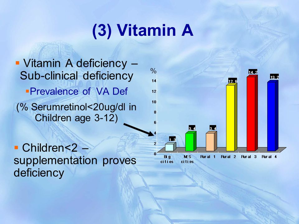 (3) Vitamin A Vitamin A deficiency – Sub-clinical deficiency Prevalence of VA Def (% Serumretinol<20ug/dl in Children age 3-12) Children<2 – supplementation proves deficiency %