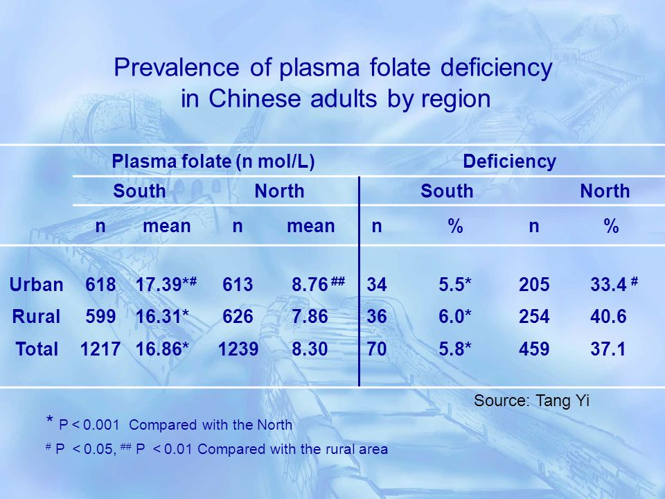 Prevalence of plasma folate deficiency in Chinese adults by region Plasma folate (n mol/L)Deficiency SouthNorth South North nmeann n%n% Urban Rural Total 618 599 1217 17.39* # 16.31* 16.86* 613 626 1239 8.76 ## 7.86 8.30 34 36 70 5.5* 6.0* 5.8* 205 254 459 33.4 # 40.6 37.1 * P 0.001 Compared with the North # P 0.05, ## P 0.01 Compared with the rural area Source: Tang Yi