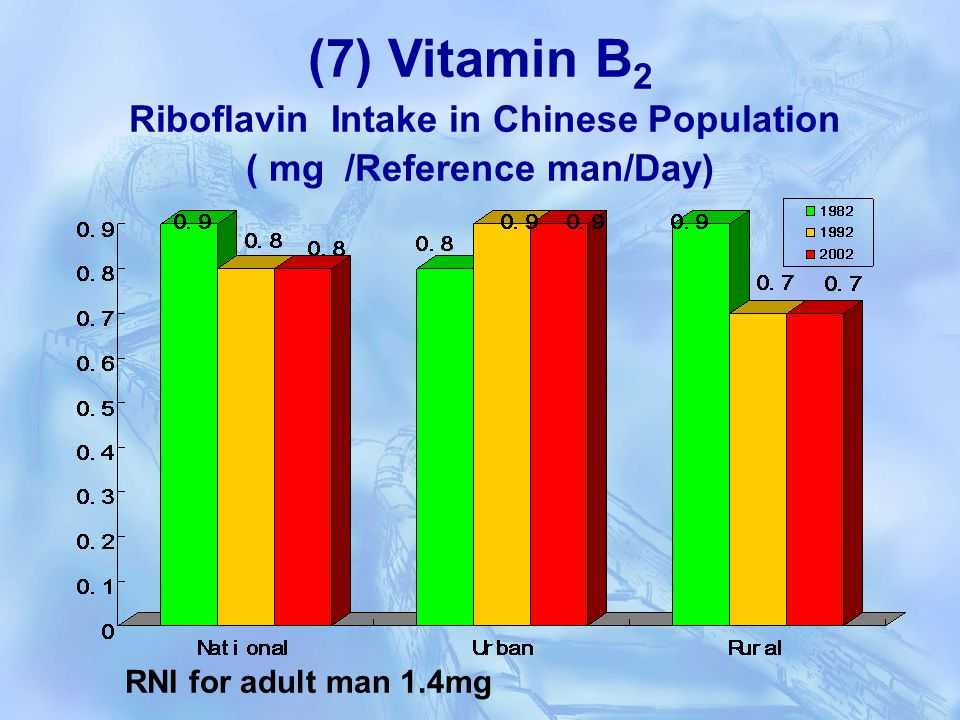 (7) Vitamin B 2 Riboflavin Intake in Chinese Population ( mg /Reference man/Day) RNI for adult man 1.4mg