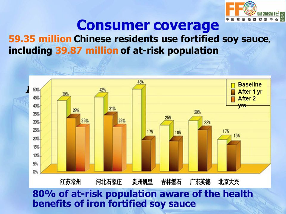 IDA prevalence significantly decreased (women) Baseline After 1 yr After 2 yrs Consumer coverage 59.35 million Chinese residents use fortified soy sauce, including 39.87 million of at-risk population 80% of at-risk population aware of the health benefits of iron fortified soy sauce