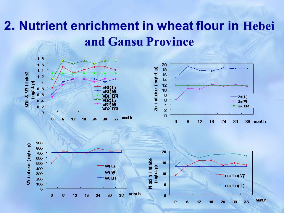 2. Nutrient enrichment in wheat flour in Hebei and Gansu Province