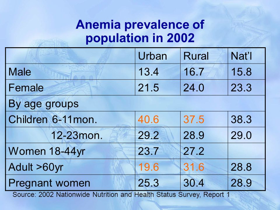 Anemia prevalence of population in 2002 UrbanRuralNatl Male13.416.715.8 Female21.524.023.3 By age groups Children 6-11mon.40.637.538.3 12-23mon.29.228.929.0 Women 18-44yr23.727.2 Adult >60yr19.631.628.8 Pregnant women25.330.428.9 Source: 2002 Nationwide Nutrition and Health Status Survey, Report 1