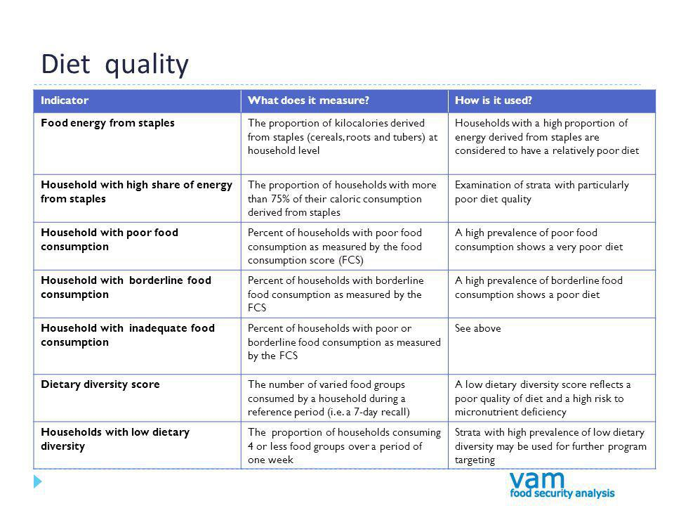 Diet quality IndicatorWhat does it measure How is it used.