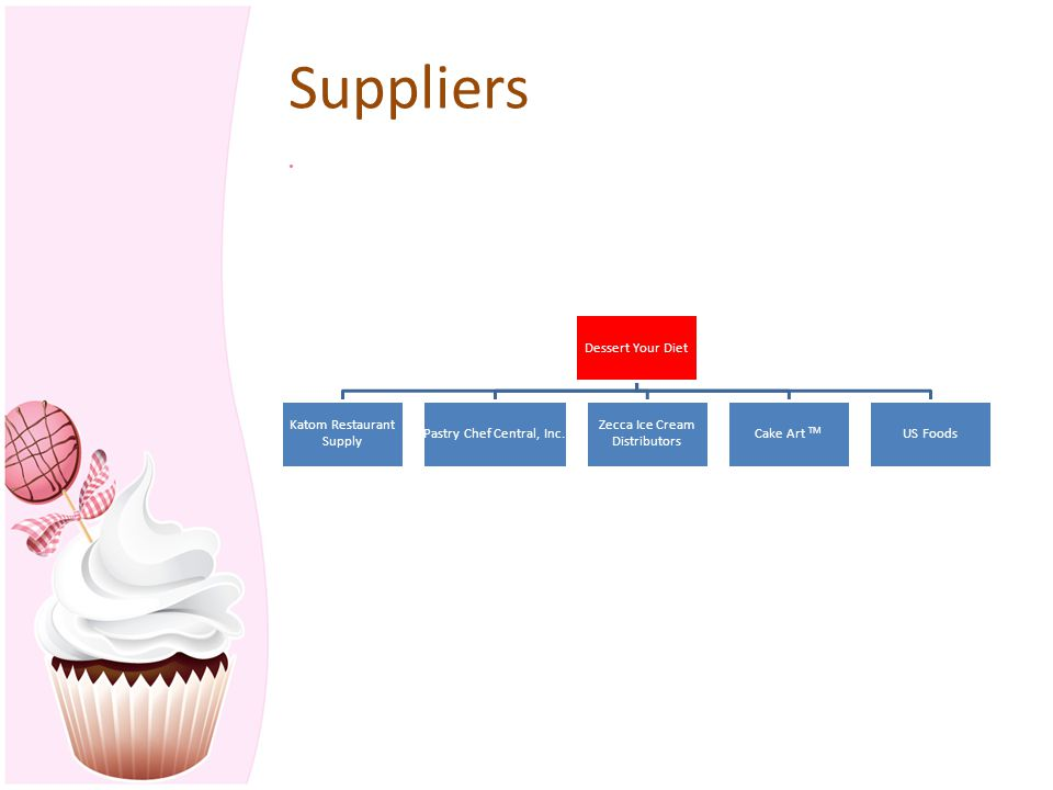 Suppliers Dessert Your Diet Katom Restaurant Supply Pastry Chef Central, Inc. Zecca Ice Cream Distributors Cake Art TM US Foods