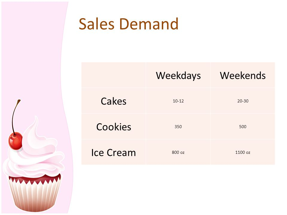 Sales Demand WeekdaysWeekends Cakes 10-1220-30 Cookies 350500 Ice Cream 800 oz1100 oz