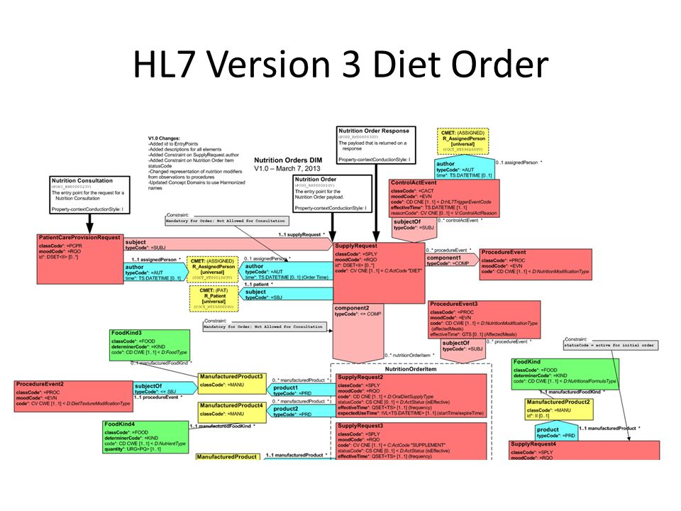 HL7 Version 3 Diet Order