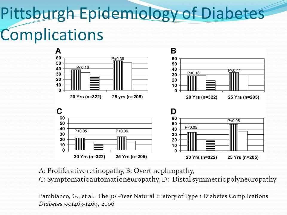 Pittsburgh Epidemiology of Diabetes Complications A: Proliferative retinopathy, B: Overt nephropathy, C: Symptomatic automatic neuropathy, D: Distal s
