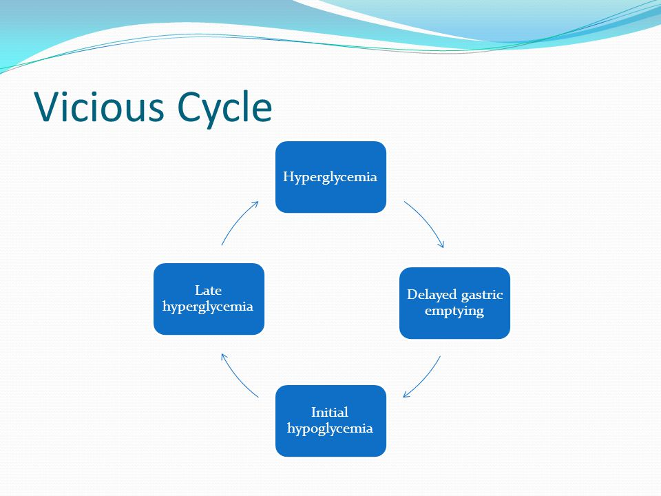 Vicious Cycle Hyperglycemia Delayed gastric emptying Initial hypoglycemia Late hyperglycemia