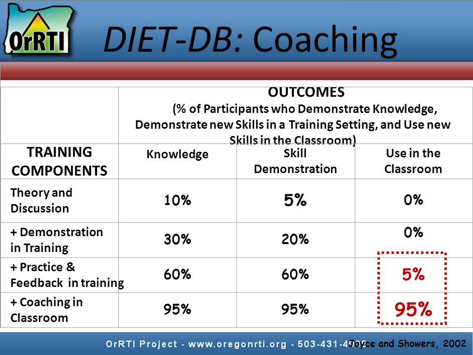 OUTCOMES (% of Participants who Demonstrate Knowledge, Demonstrate new Skills in a Training Setting, and Use new Skills in the Classroom) TRAINING COMPONENTS Knowledge Skill Demonstration Use in the Classroom Theory and Discussion 10% 5% 0% + Demonstration in Training 30%20% 0% + Practice & Feedback in training 60% 5% + Coaching in Classroom 95% Joyce and Showers, 2002 DIET-DB: Coaching