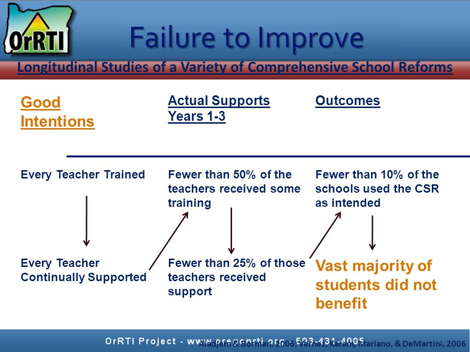 Good Intentions Actual Supports Years 1-3 Outcomes Every Teacher TrainedFewer than 50% of the teachers received some training Fewer than 10% of the schools used the CSR as intended Every Teacher Continually Supported Fewer than 25% of those teachers received support Vast majority of students did not benefit Aladjem & Borman, 2006; Vernez, Karam, Mariano, & DeMartini, 2006 Longitudinal Studies of a Variety of Comprehensive School Reforms Failure to Improve