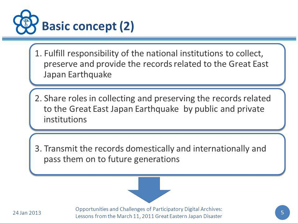 Basic concept (2) 1.