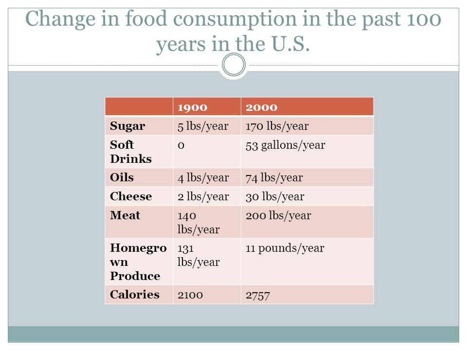 Change in food consumption in the past 100 years in the U.S.
