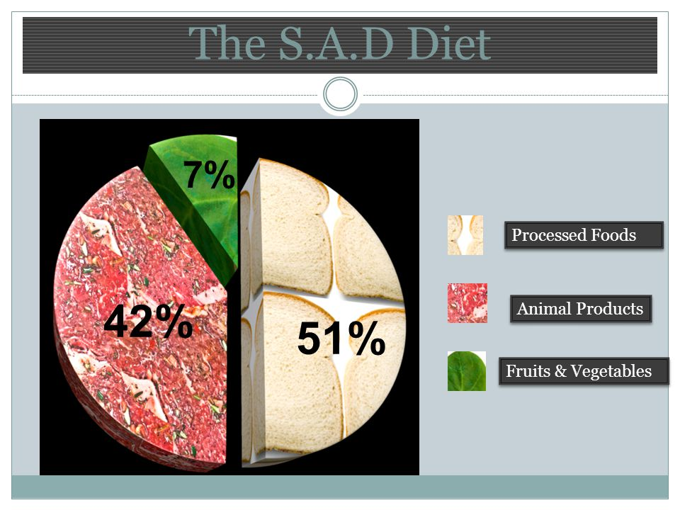 The S.A.D Diet 7% 51% 42% Processed Foods Animal Products Fruits & Vegetables