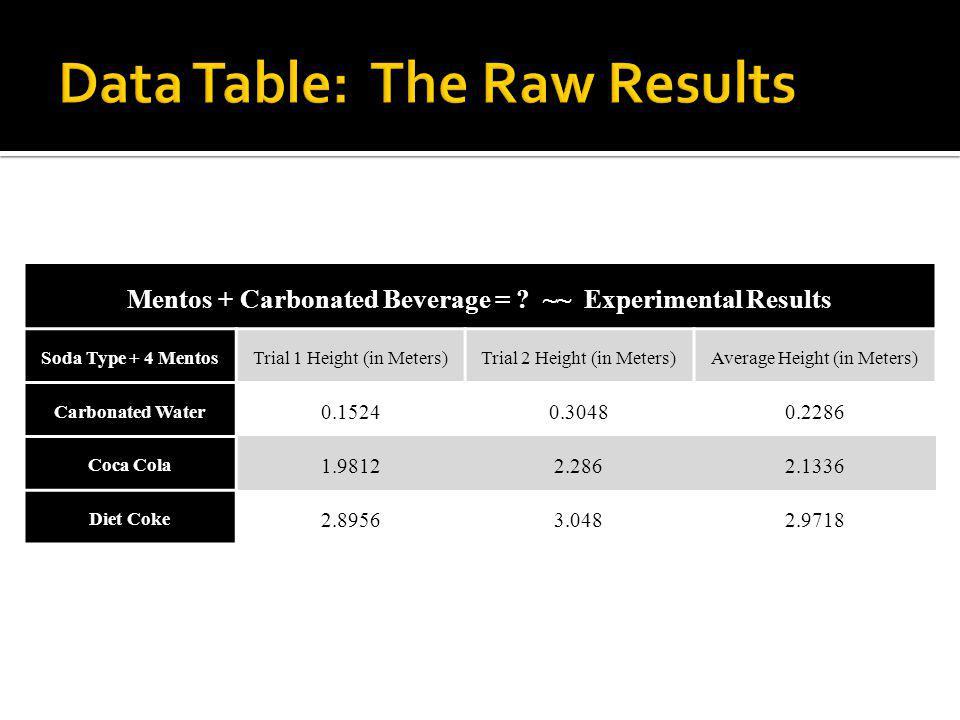 Mentos + Carbonated Beverage = .