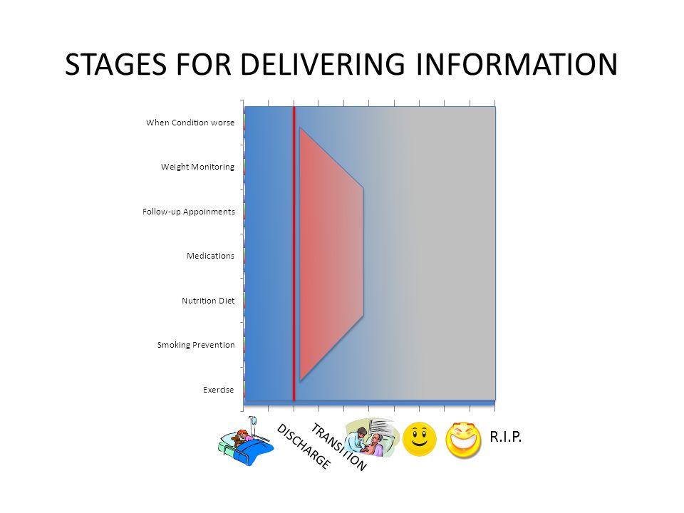 STAGES FOR DELIVERING INFORMATION DISCHARGE TRANSITION R.I.P.