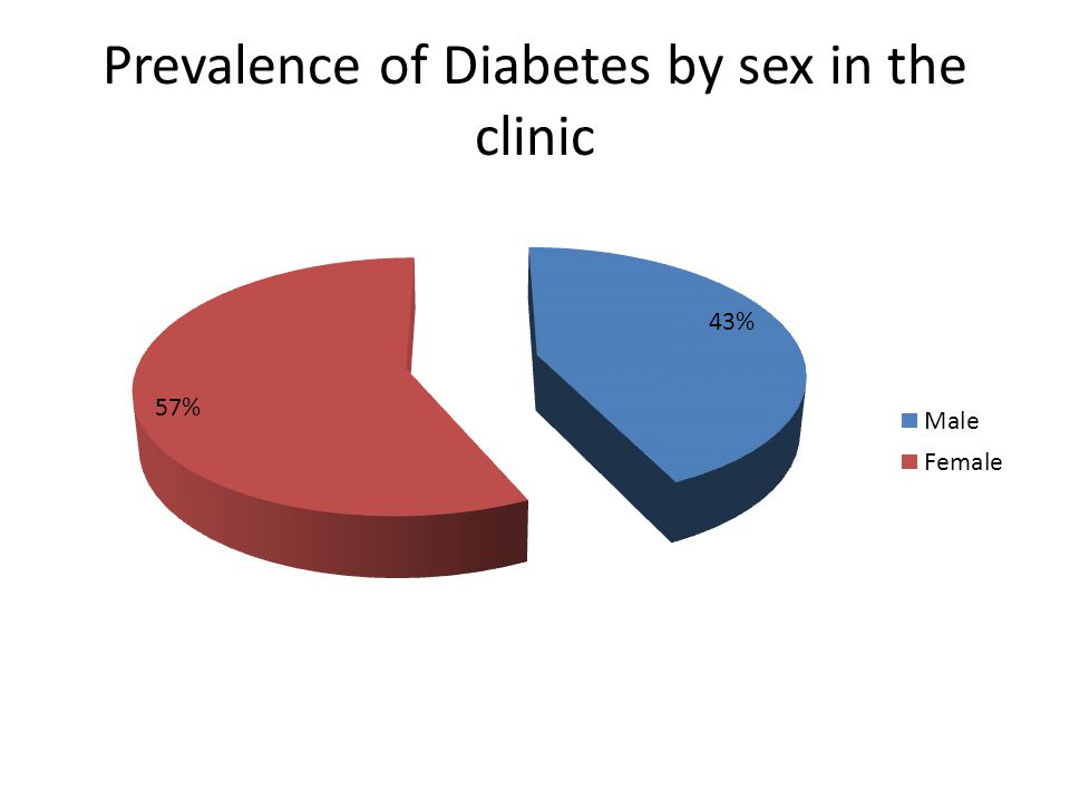 Prevalence of Diabetes by sex in the clinic