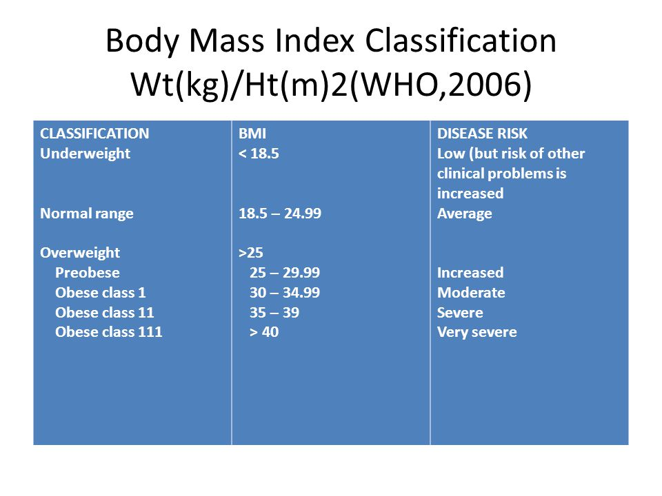 Body Mass Index Classification Wt(kg)/Ht(m)2(WHO,2006) CLASSIFICATION Underweight Normal range Overweight Preobese Obese class 1 Obese class 11 Obese class 111 BMI < 18.5 18.5 – 24.99 >25 25 – 29.99 30 – 34.99 35 – 39 > 40 DISEASE RISK Low (but risk of other clinical problems is increased Average Increased Moderate Severe Very severe