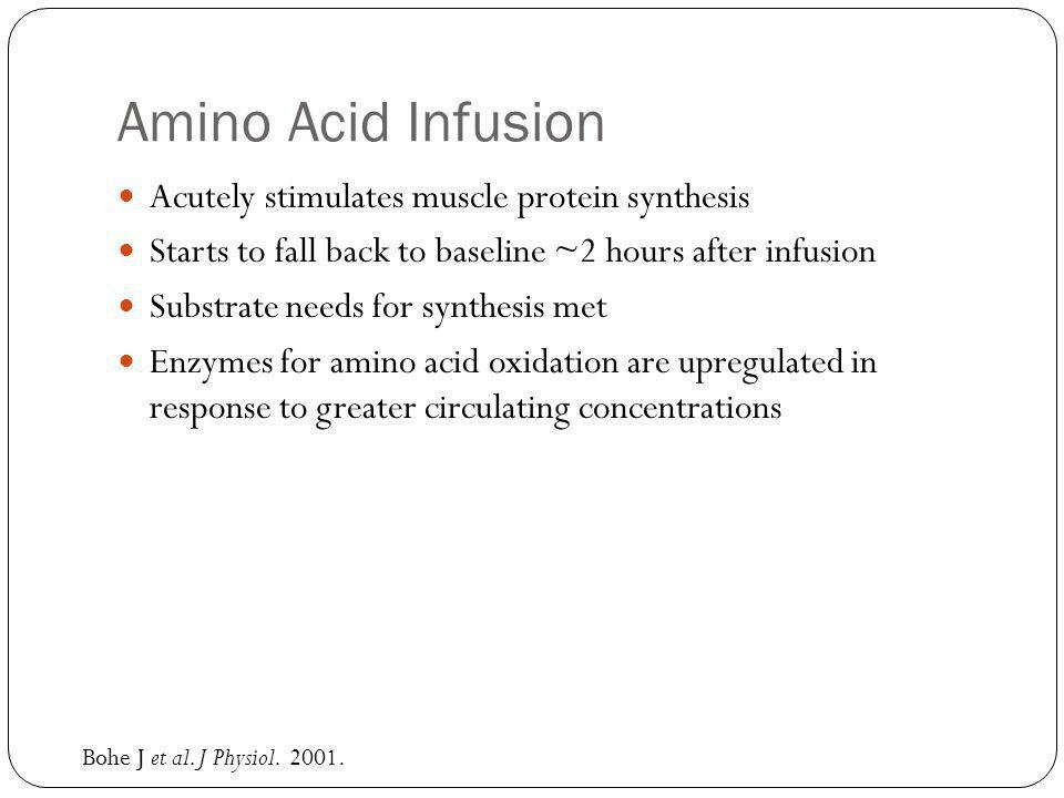 Amino Acid Infusion Acutely stimulates muscle protein synthesis Starts to fall back to baseline ~2 hours after infusion Substrate needs for synthesis met Enzymes for amino acid oxidation are upregulated in response to greater circulating concentrations Bohe J et al.