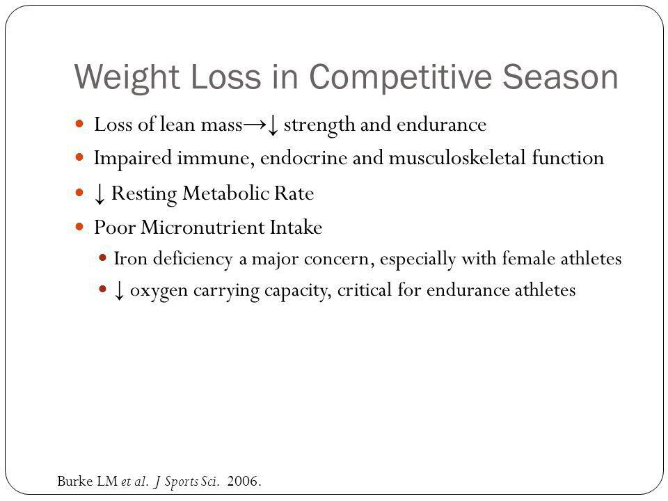 Weight Loss in Competitive Season Loss of lean mass strength and endurance Impaired immune, endocrine and musculoskeletal function Resting Metabolic Rate Poor Micronutrient Intake Iron deficiency a major concern, especially with female athletes oxygen carrying capacity, critical for endurance athletes Burke LM et al.