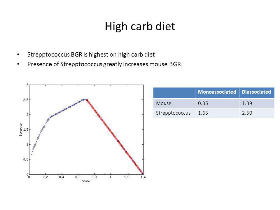 High carb diet Strepptococcus BGR is highest on high carb diet Presence of Strepptococcus greatly increases mouse BGR MonoassociatedBiassociated Mouse0.351.39 Strepptococcus1.652.50