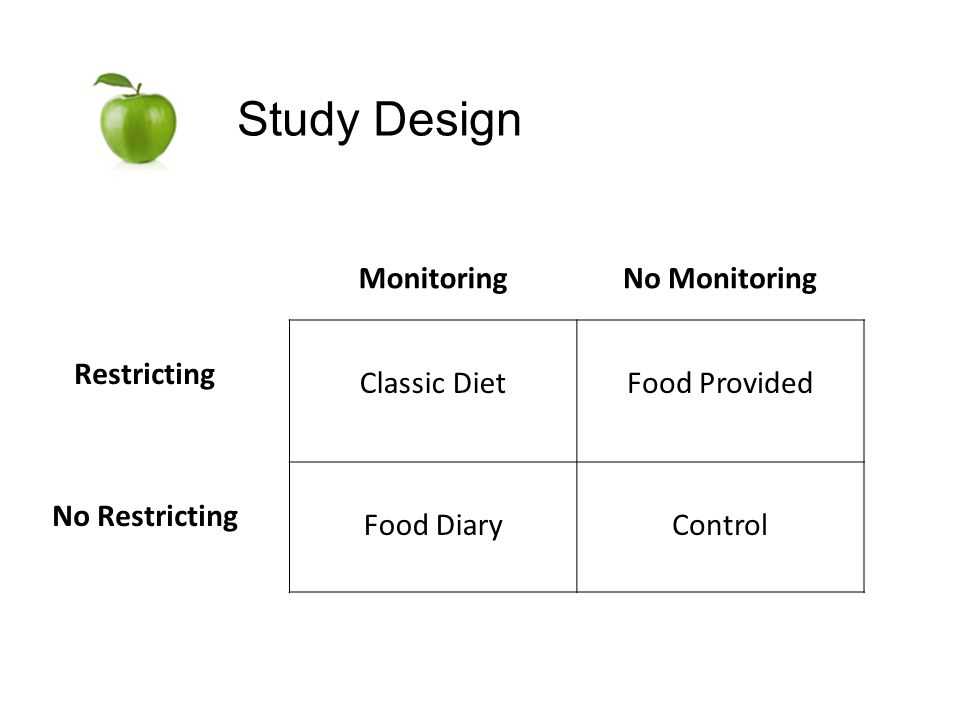 Study Design MonitoringNo Monitoring Restricting Classic DietFood Provided No Restricting Food DiaryControl