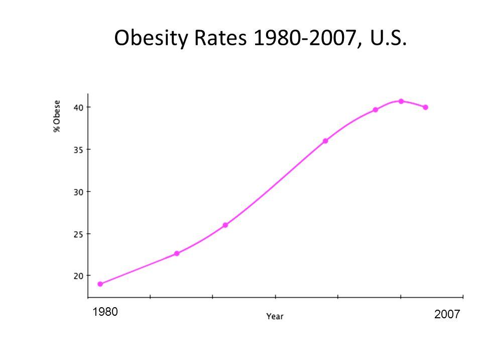 Obesity Rates 1980-2007, U.S. 1980 2007