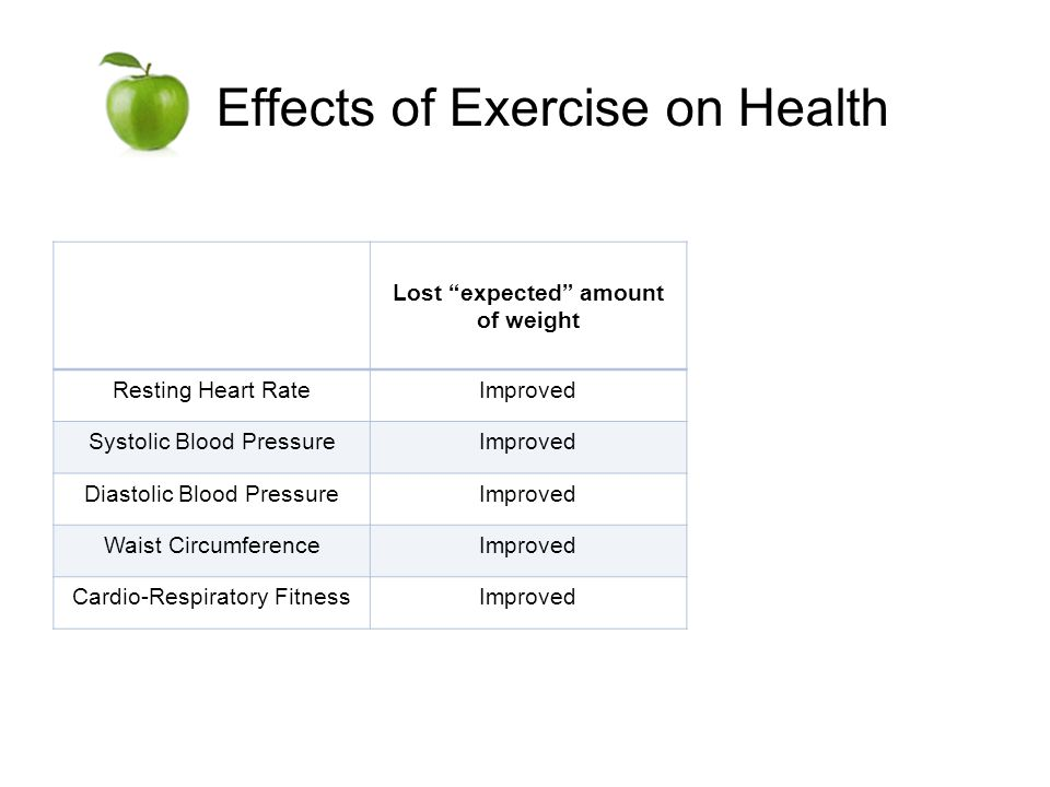 Effects of Exercise on Health Lost expected amount of weight Resting Heart RateImproved Systolic Blood PressureImproved Diastolic Blood PressureImproved Waist CircumferenceImproved Cardio-Respiratory FitnessImproved