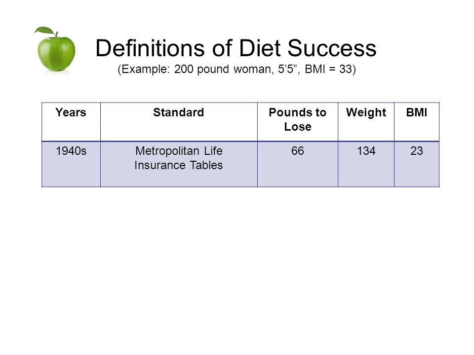 Definitions of Diet Success (Example: 200 pound woman, 55, BMI = 33) YearsStandardPounds to Lose WeightBMI 1940sMetropolitan Life Insurance Tables 6613423