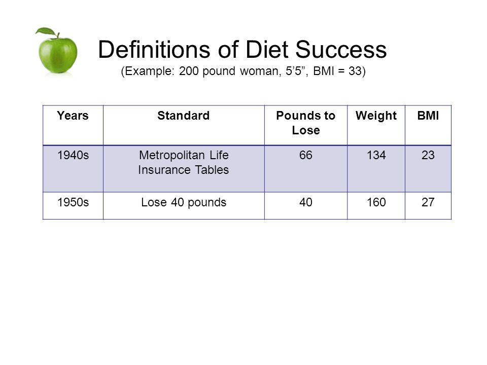 Definitions of Diet Success (Example: 200 pound woman, 55, BMI = 33) YearsStandardPounds to Lose WeightBMI 1940sMetropolitan Life Insurance Tables 6613423 1950sLose 40 pounds4016027