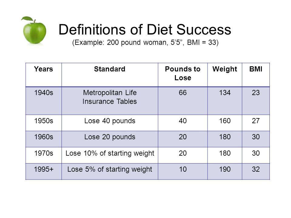 Definitions of Diet Success (Example: 200 pound woman, 55, BMI = 33) YearsStandardPounds to Lose WeightBMI 1940sMetropolitan Life Insurance Tables 6613423 1950sLose 40 pounds4016027 1960sLose 20 pounds2018030 1970sLose 10% of starting weight2018030 1995+Lose 5% of starting weight1019032