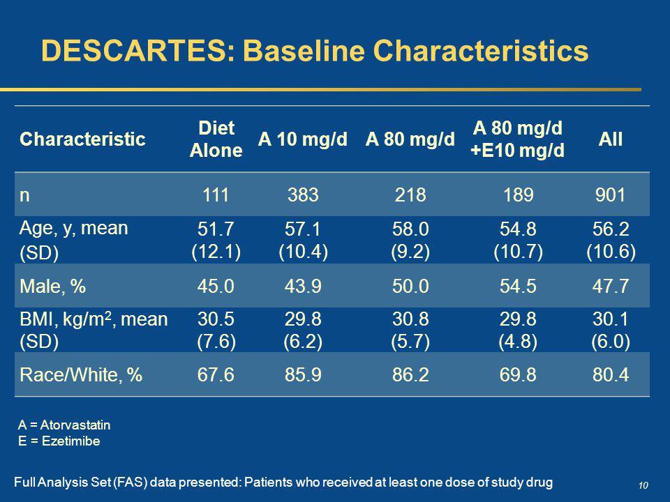 10 DESCARTES: Baseline Characteristics Characteristic Diet Alone A 10 mg/dA 80 mg/d A 80 mg/d +E10 mg/d All n111383218189901 Age, y, mean (SD) 51.7 (1