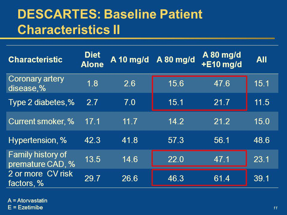 11 DESCARTES: Baseline Patient Characteristics II Characteristic Diet Alone A 10 mg/dA 80 mg/d A 80 mg/d +E10 mg/d All Coronary artery disease,% 1.82.615.647.615.1 Type 2 diabetes,%2.77.015.121.711.5 Current smoker, %17.111.714.221.215.0 Hypertension, %42.341.857.356.148.6 Family history of premature CAD, % 13.514.622.047.123.1 2 or more CV risk factors, % 29.726.646.361.439.1 A = Atorvastatin E = Ezetimibe