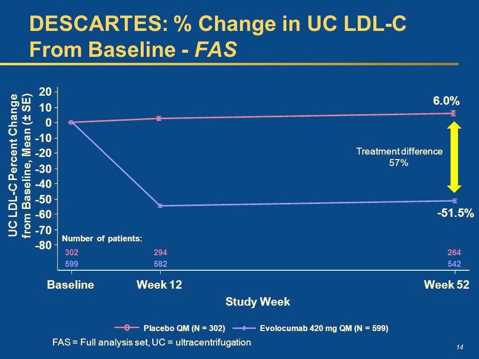 14 DESCARTES: % Change in UC LDL-C From Baseline - FAS UC LDL-C Percent Change from Baseline, Mean (± SE) BaselineWeek 12Week 52 -80 -70 -60 -50 -40 -