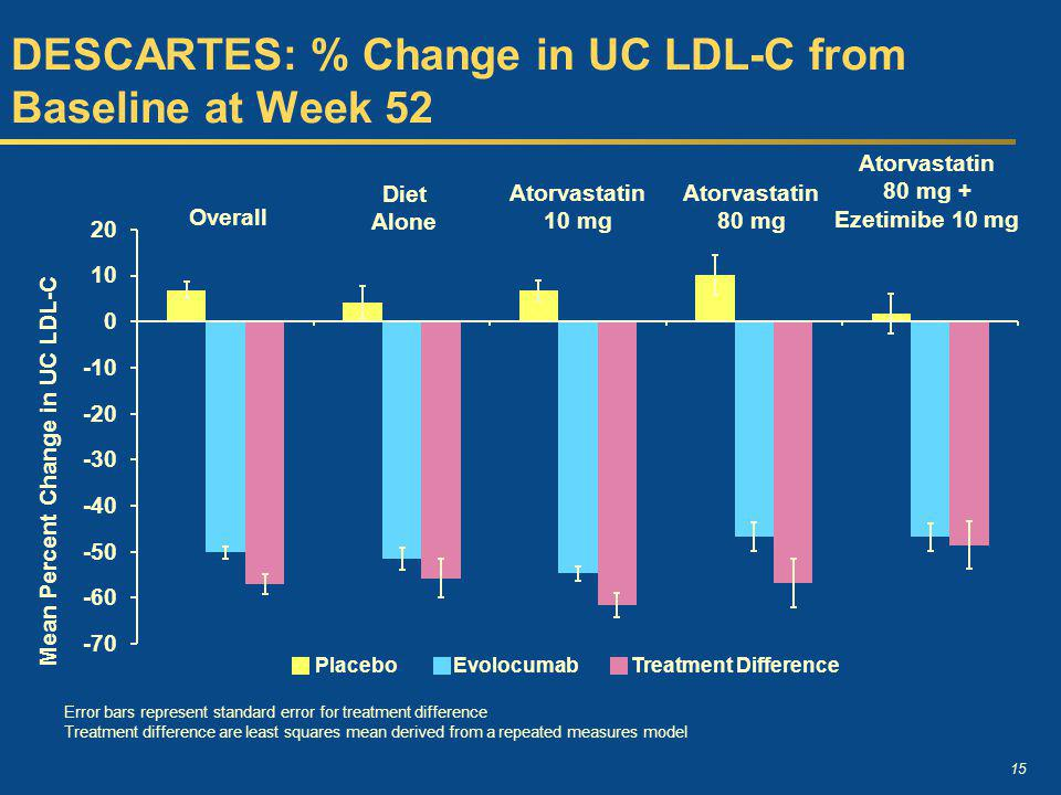 15 DESCARTES: % Change in UC LDL-C from Baseline at Week 52 Error bars represent standard error for treatment difference Treatment difference are least squares mean derived from a repeated measures model EvolocumabPlaceboTreatment Difference Overall Diet Alone Atorvastatin 10 mg Atorvastatin 80 mg Atorvastatin 80 mg + Ezetimibe 10 mg