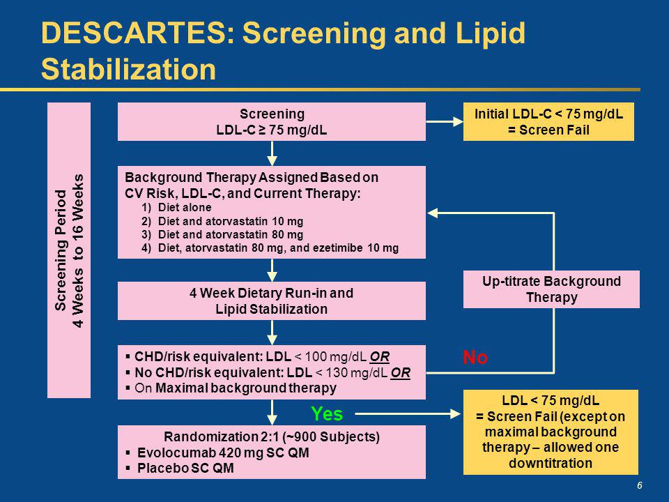 6 DESCARTES: Screening and Lipid Stabilization Screening LDL-C 75 mg/dL Background Therapy Assigned Based on CV Risk, LDL-C, and Current Therapy: 1)Di