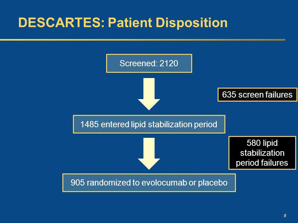 8 DESCARTES: Patient Disposition Screened: 2120 1485 entered lipid stabilization period 905 randomized to evolocumab or placebo 635 screen failures 580 lipid stabilization period failures