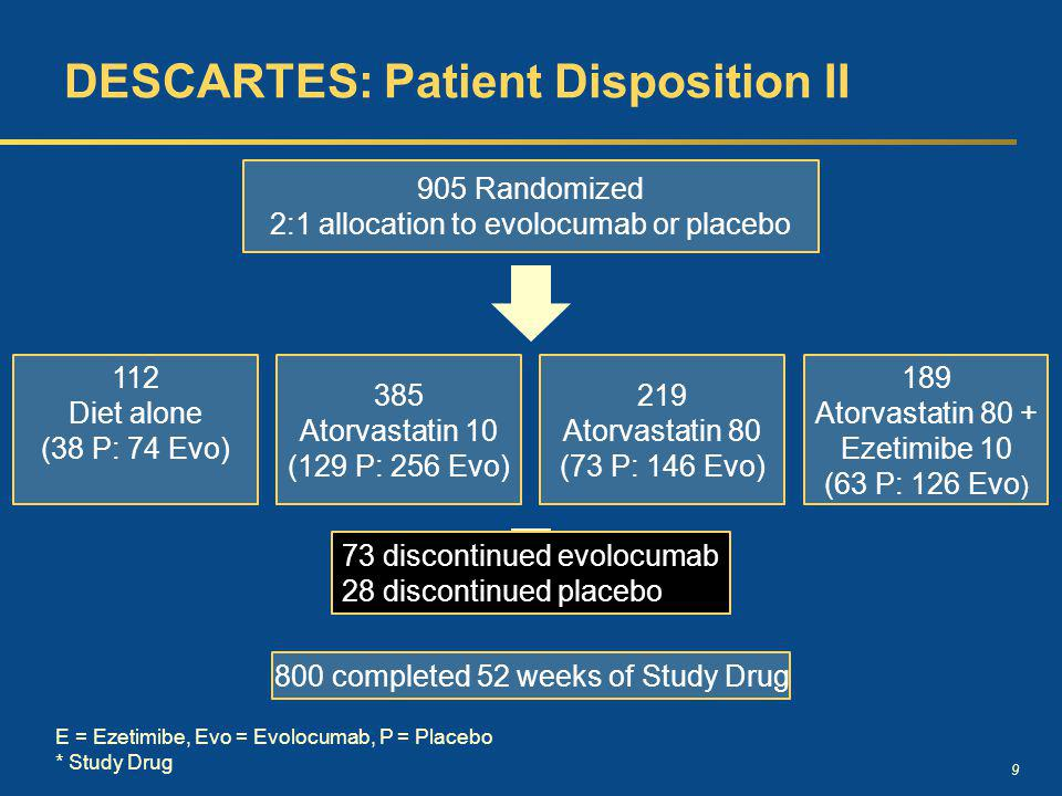 9 DESCARTES: Patient Disposition II 112 Diet alone (38 P: 74 Evo) 385 Atorvastatin 10 (129 P: 256 Evo) 219 Atorvastatin 80 (73 P: 146 Evo) 189 Atorvastatin 80 + Ezetimibe 10 (63 P: 126 Evo ) 905 Randomized 2:1 allocation to evolocumab or placebo 800 completed 52 weeks of Study Drug E = Ezetimibe, Evo = Evolocumab, P = Placebo * Study Drug 4 never received SD* 73 discontinued evolocumab 28 discontinued placebo