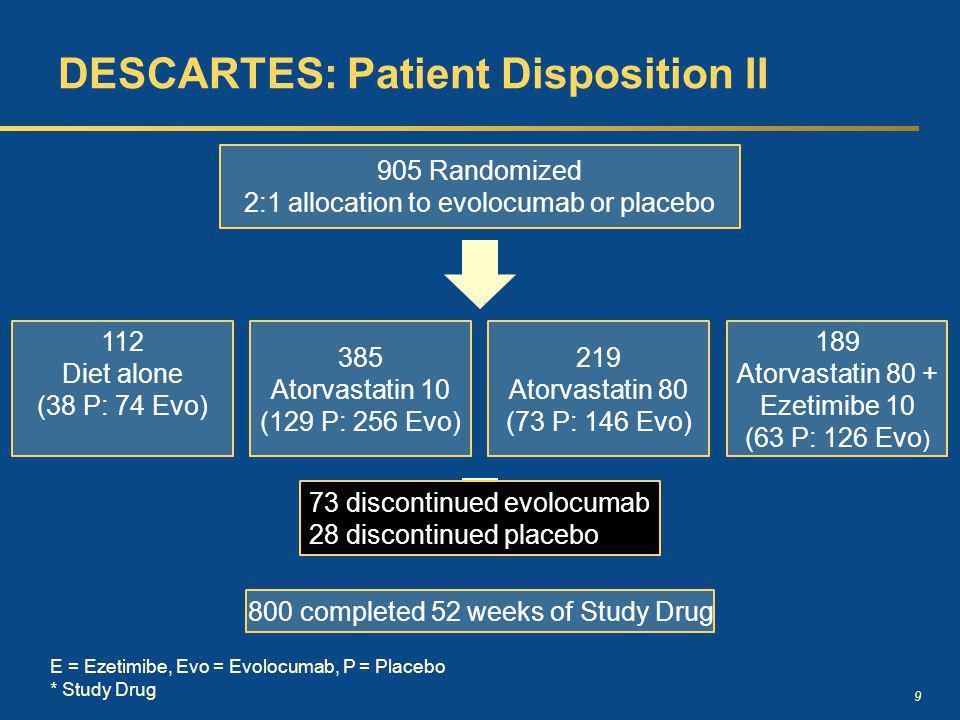 9 DESCARTES: Patient Disposition II 112 Diet alone (38 P: 74 Evo) 385 Atorvastatin 10 (129 P: 256 Evo) 219 Atorvastatin 80 (73 P: 146 Evo) 189 Atorvas