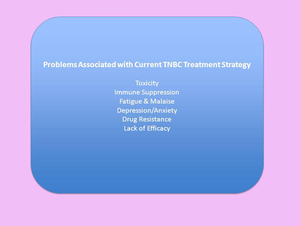 Problems Associated with Current TNBC Treatment Strategy Toxicity Immune Suppression Fatigue & Malaise Depression/Anxiety Drug Resistance Lack of Effi