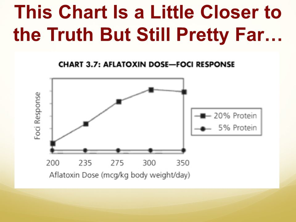 This Chart Is a Little Closer to the Truth But Still Pretty Far…