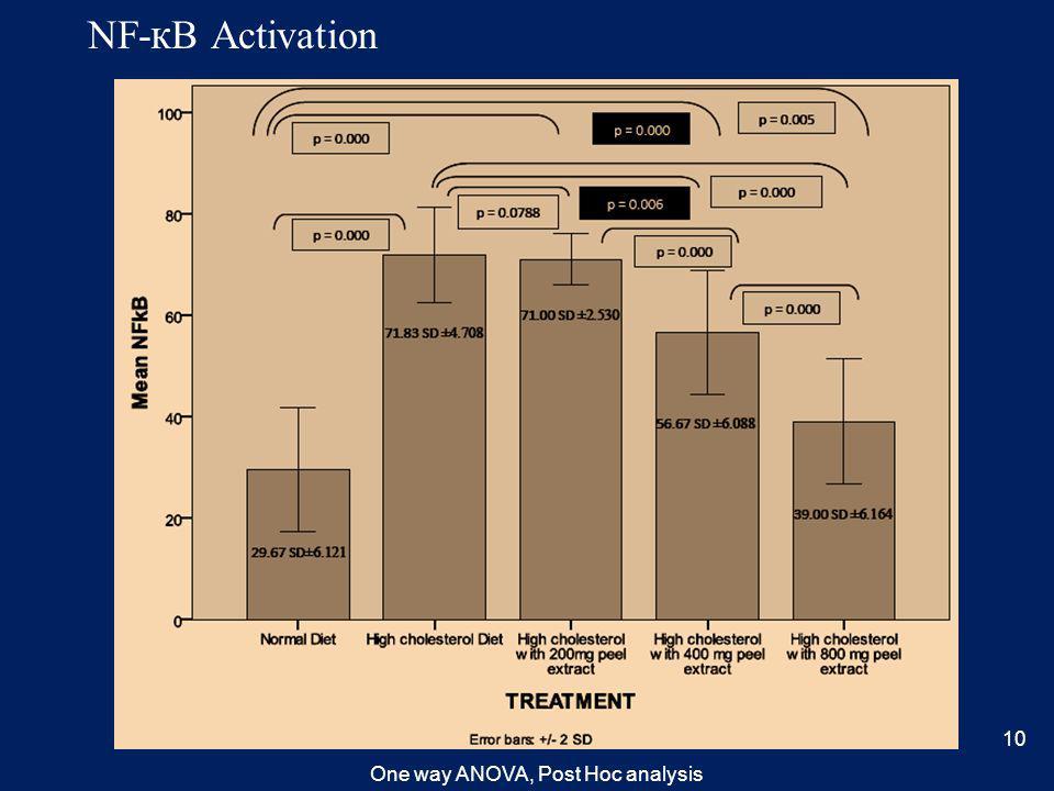 NF- к B Activation One way ANOVA, Post Hoc analysis 10