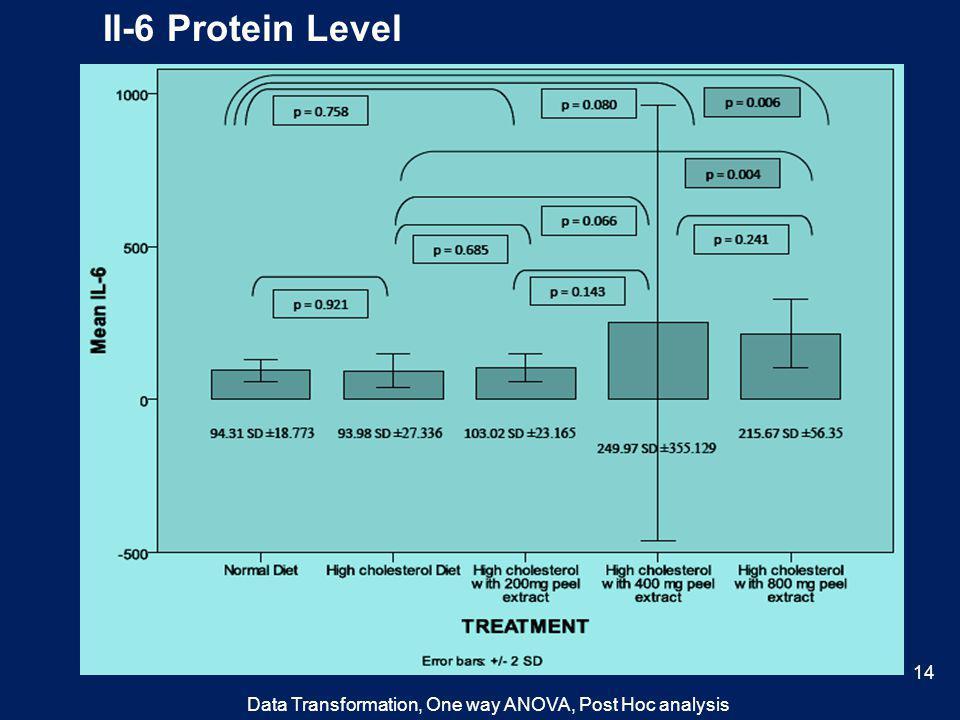Il-6 Protein Level Data Transformation, One way ANOVA, Post Hoc analysis 14