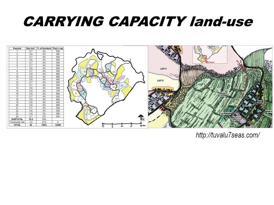 CARRYING CAPACITY land-use http://tuvalu7seas.com/