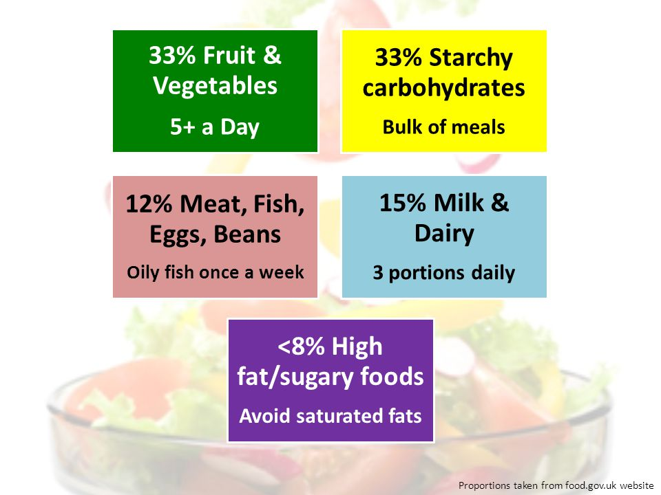 Proportions taken from food.gov.uk website 33% Starchy carbohydrates Bulk of meals 33% Fruit & Vegetables 5+ a Day 15% Milk & Dairy 3 portions daily 12% Meat, Fish, Eggs, Beans Oily fish once a week <8% High fat/sugary foods Avoid saturated fats