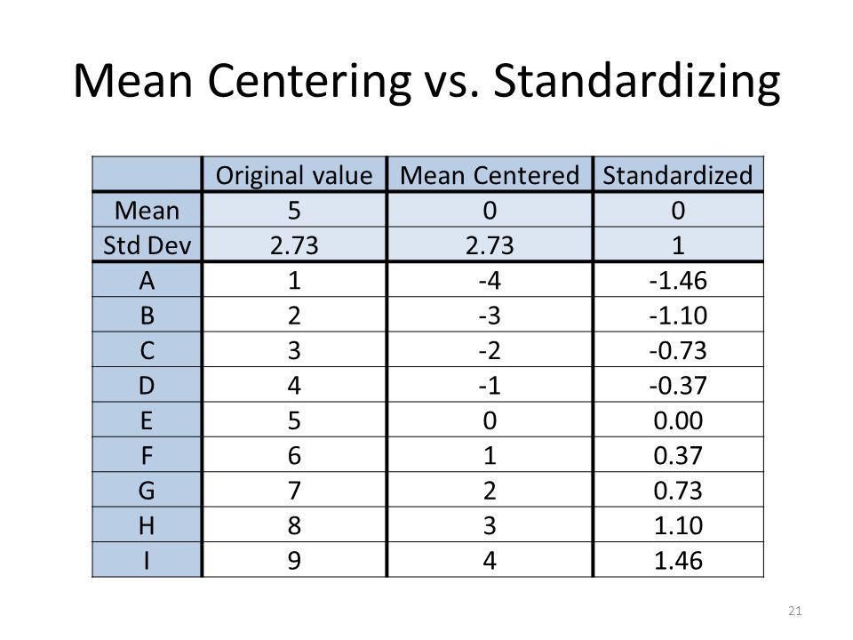 Mean Centering vs. Standardizing 21 Original valueMean CenteredStandardized Mean500 Std Dev2.73 1 A1-4-1.46 B2-3-1.10 C3-2-0.73 D4-0.37 E500.00 F610.3